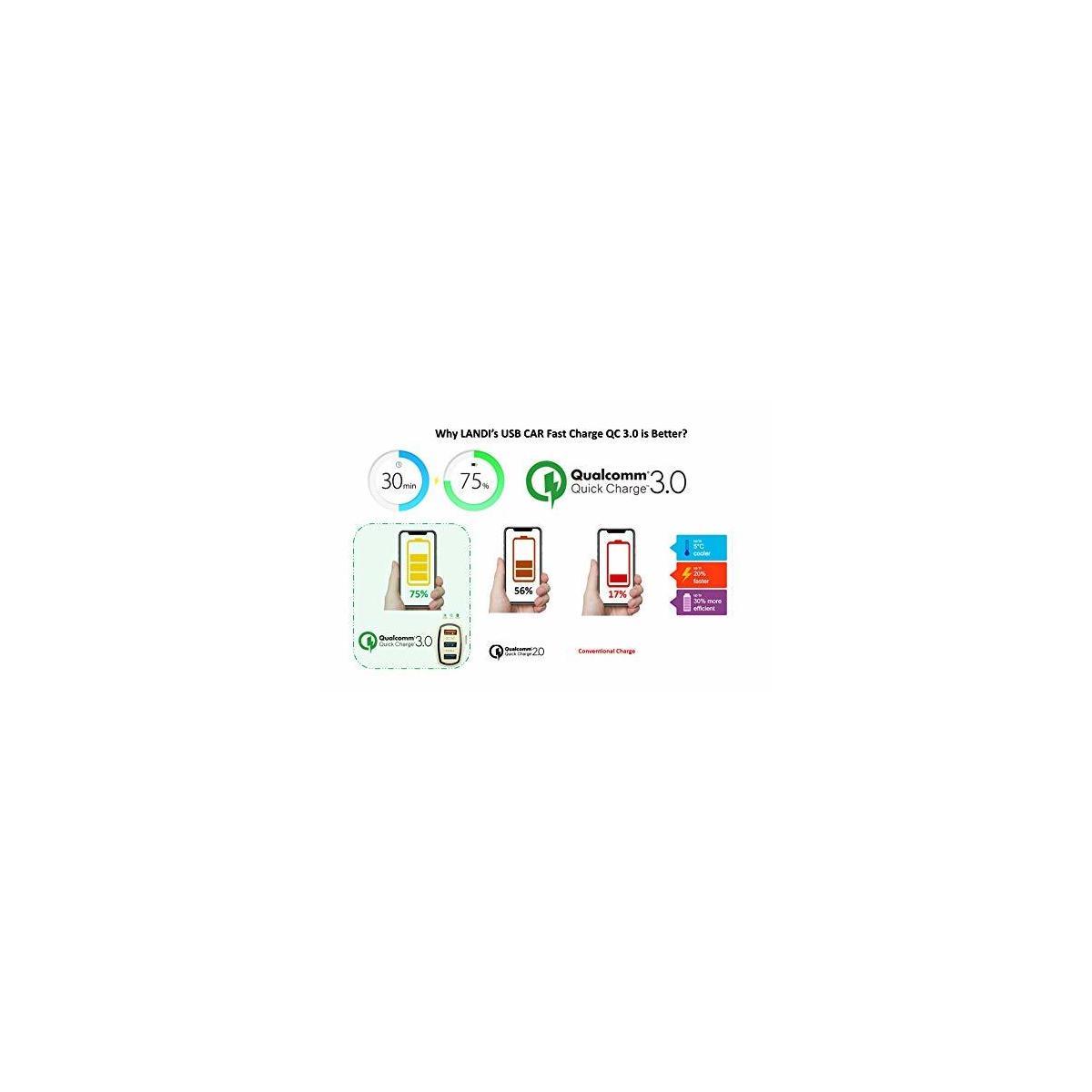LANDI's - USB Fast Car Charger QC 3.0 Outp. 5V-9V-12V Socket Adapter Car or Truck Over Volt Protector for USB Charger iPhone Samsung, Power Bank, Portatil Blender, Black (Black)