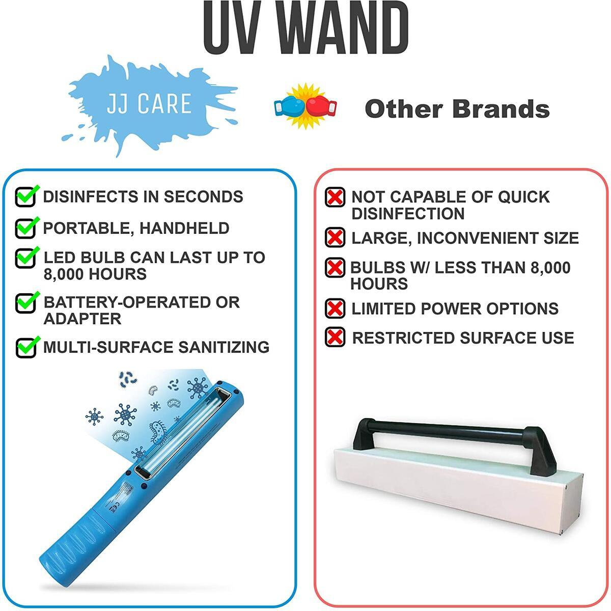 JJ CARE Premium UV Sanitizer Wand, UV Sterilizer Wand, Sterilizing Wand, Sanitizing Wand, Handheld UV Disinfection Wand for Travel or Home Powered by Adapter or Batteries