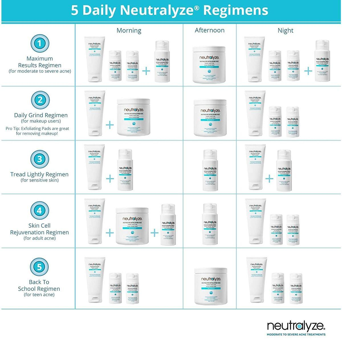 Neutralyze Moderate To Severe Acne Face Wash | Maximum Strength Facial Cleanser For Acne Prone Skin With 2% Salicylic Acid + 1% Mandelic Acid + Nitrogen Boost Skincare Technology (5 oz)