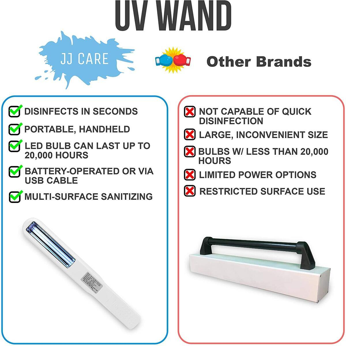 JJ CARE UV Sanitizer Wand, UV Light Wand, UV Sterilizer Wand, Sterilizing Wand, Sanitizing Wand, Disinfection Wand for Travel or Home, Powered by USB Cable or Batteries