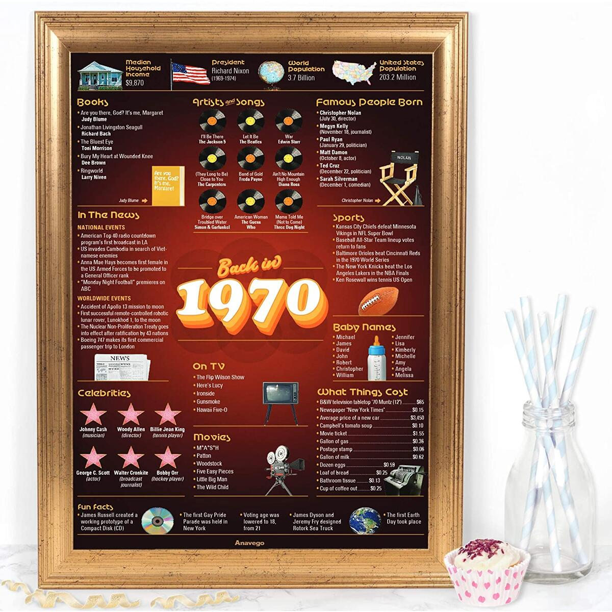 The Original Back in 1970 Poster USA (15.7x23.4 Unframed) in Elegant Gift Tube Happy 50th Golden Anniversary 50 Wedding Birthday Party Decoration Idea for Women Men Her Him (Back in 1970-50 Years Old)