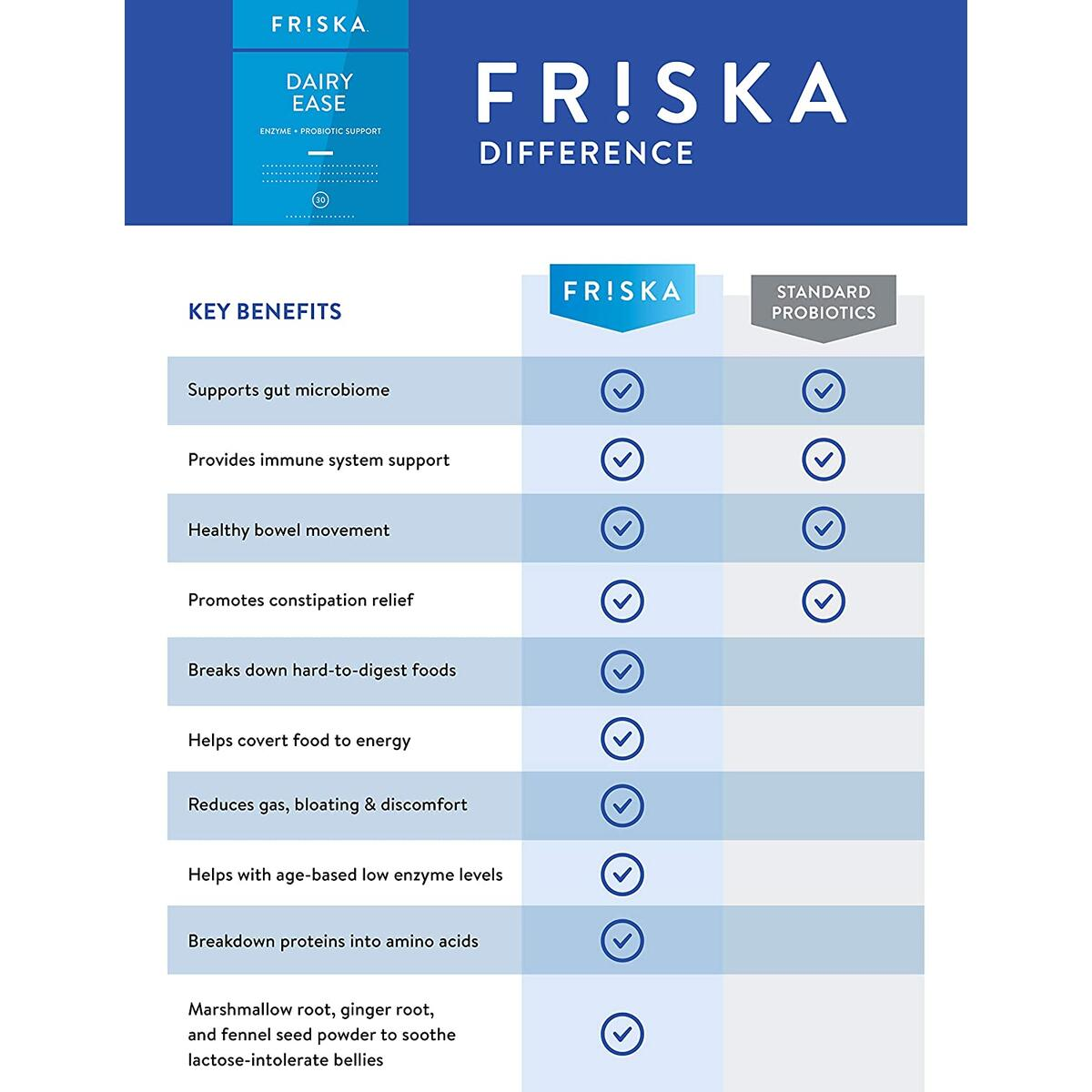 FRISKA Dairy Ease   Digestive Enzymes and Probiotics Supplement   Promotes Better Digestion   Natural Lactose Intolerance Relief & Support   30 Capsules