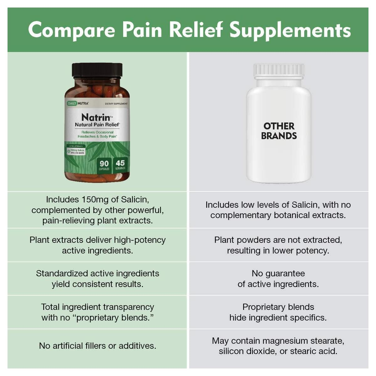 Natrin Natural Pain Relief by DailyNutra - Relieves Headaches and Pain in The Back, Neck, Knees, and Joints | Featuring High Strength White Willow Bark with 150mg of Salicin