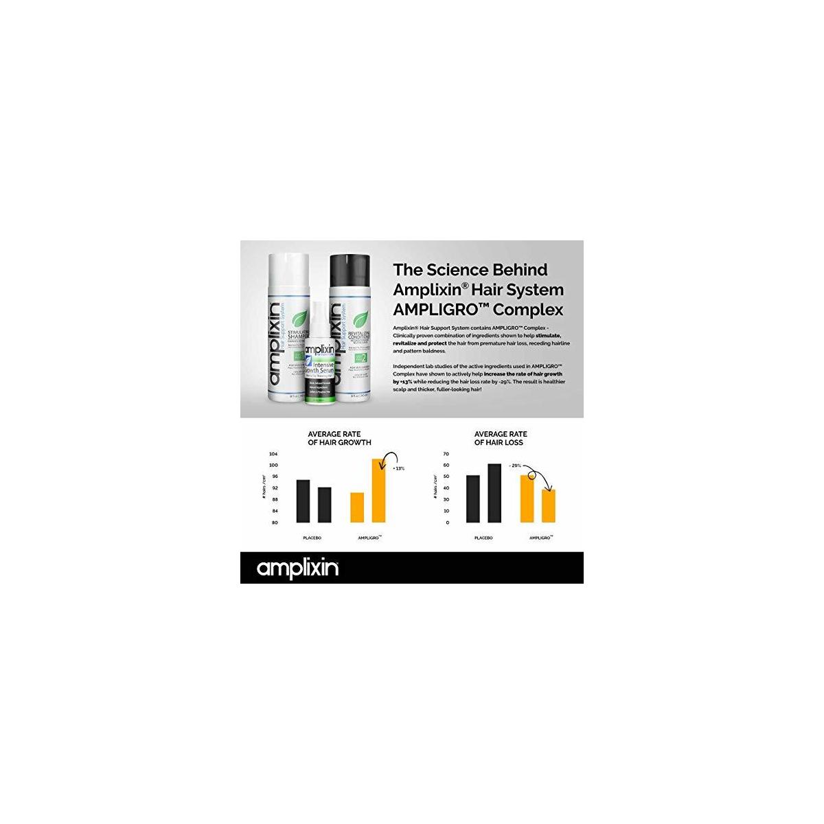 Amplixin Intensive Biotin Hair Growth Serum