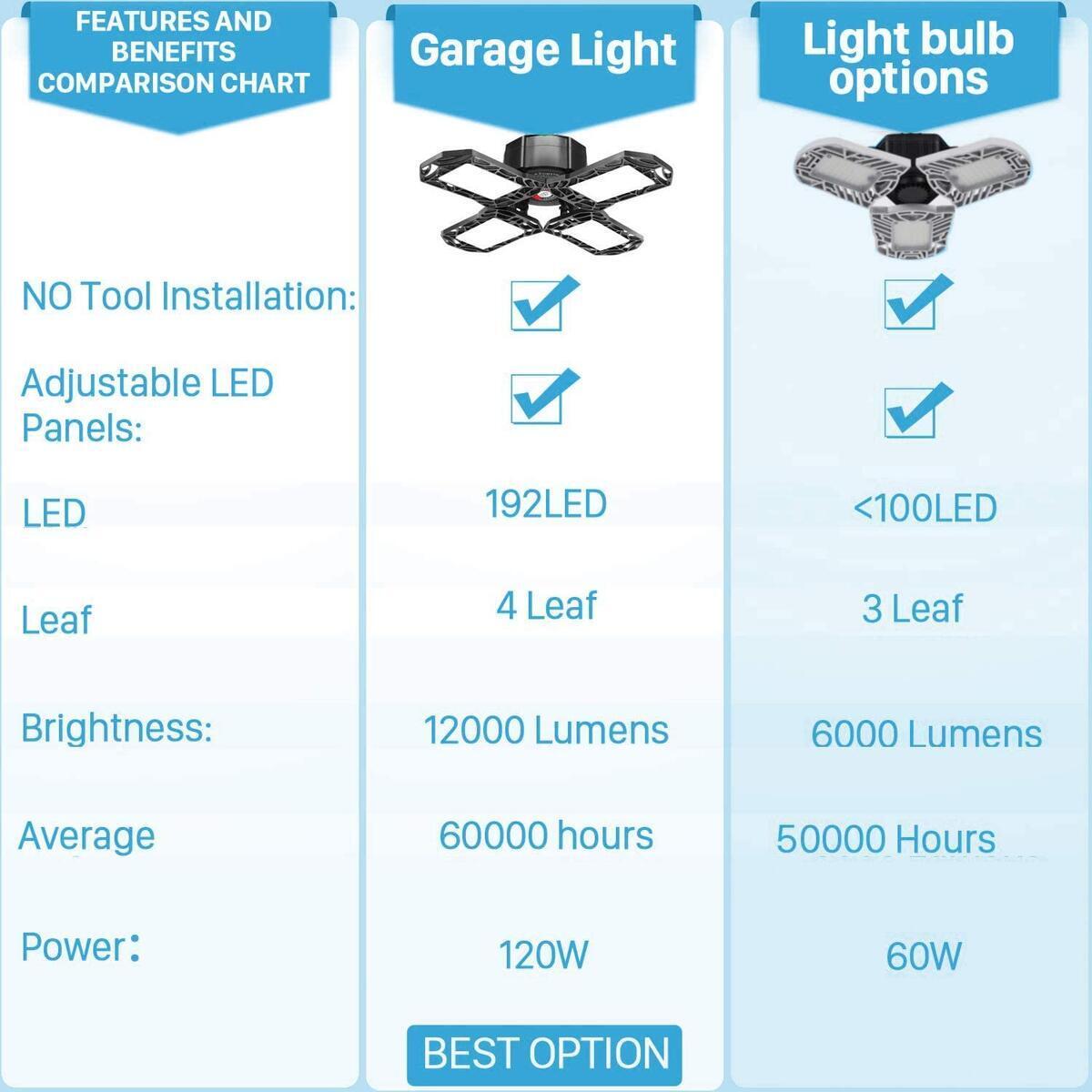 LED Garage Lights 120W, Newest 4 Panels 12000lm Deformable Garage Ceiling Light, 360° Retractable Quadruple Glow LED Adjustable Garage Shop Lighting Bulb E26/E27 for Garage,Barn, Warehouse,Workshop