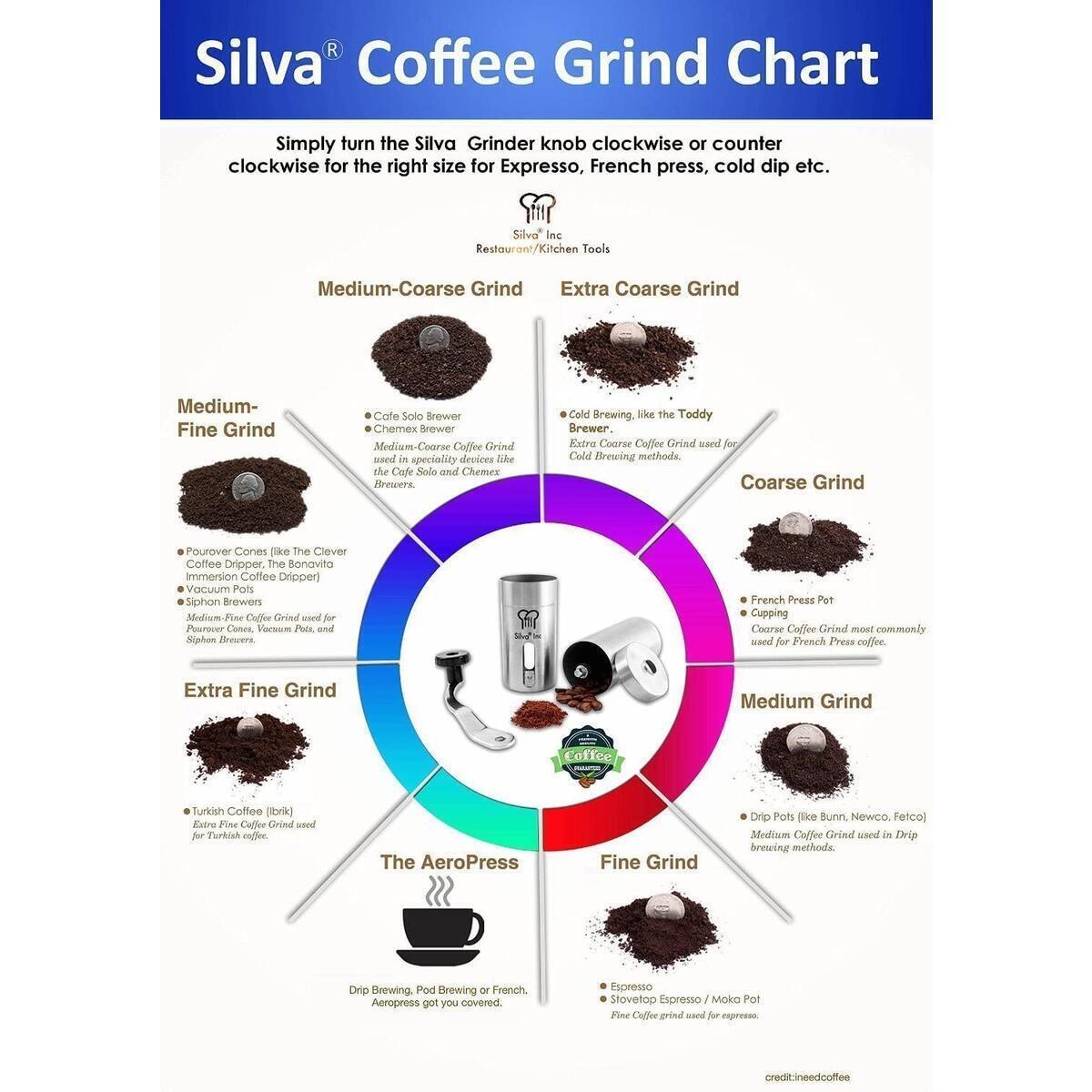 Silva Manual Coffee Grinder - Hand Coffee Bean Grinder | Ceramic Burr Coffee Mill for French Press, Espresso, Turkish, Aeropress - Brushed Stainless Steel - Bonus Scoop