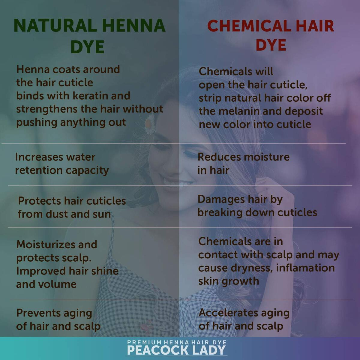 Peacock Lady Dark Brown Henna Hair Color - Ammonia Free Natural Hair Dye - Cruelty Free Vegan Henna Powder - Henna Eyebrow Tint & Beard Dye 135g