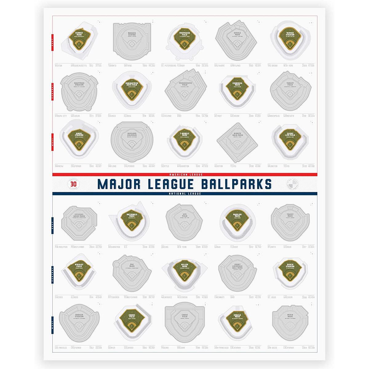 Major League Ballparks Scratch-Off Poster