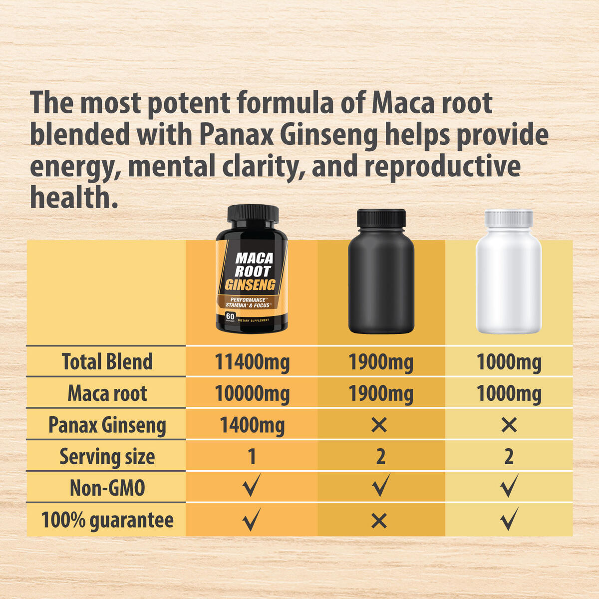 10000mg Organic Black Maca Root Capsule + 1400mg Korean Red Panax Ginseng Extract for Reproductive Health, Natural Energy & Maca Peruana, Peruvian Maca Capsule, Korean Red Ginseng Capsule, 2 Months